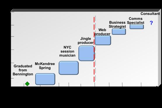 careers_gantt chart_1